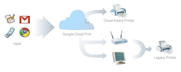 Cloud-Enabled Printers