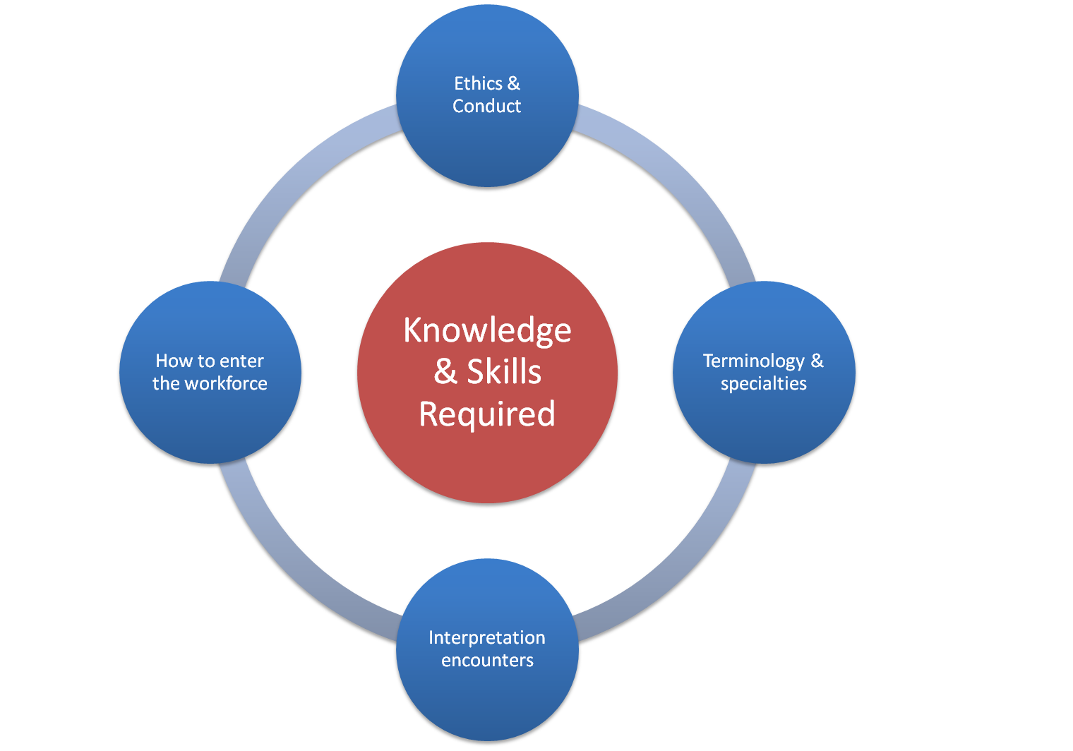 Knowledge and Skills req