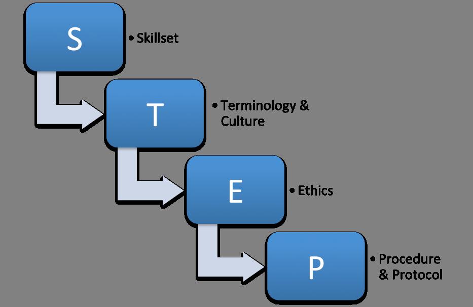 STEP curriculum